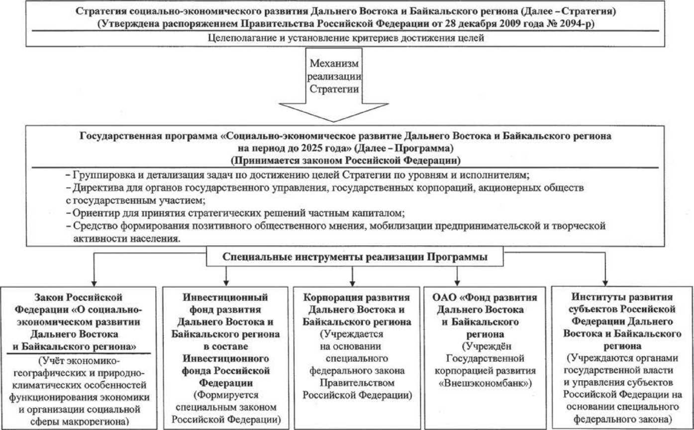 хема организации выполнения положений Стратегии социально-экономического развития Дальнего Востока и Байкальского региона.